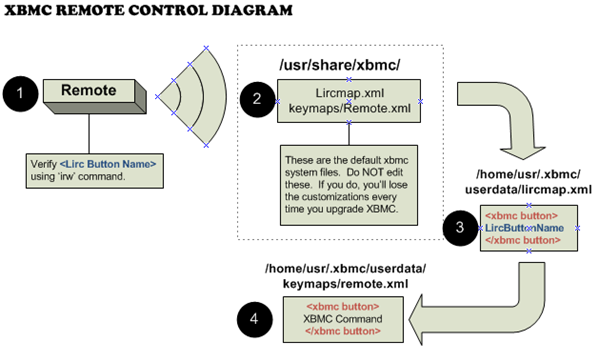 xbmc-remote-diagram_2