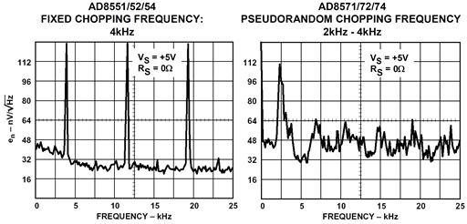 Voltage noise spectral density comparison: fixed versus pseudorandom chopping frequency