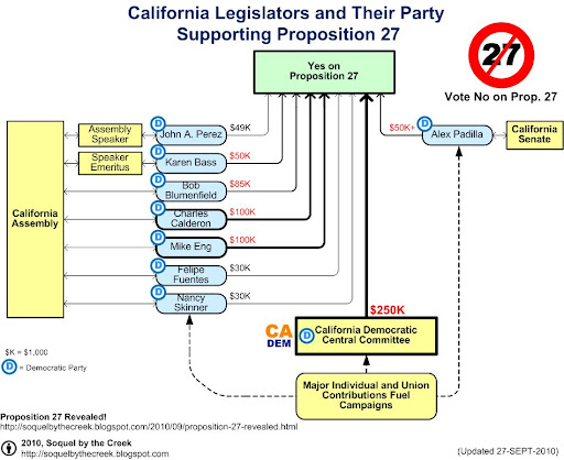 Proposition 27 is funded by incumbent California Legislators including Assembly Speaker John A. Perez and former Assembly Speaker Karen Bass. The list also includes Assembly members Bob Blumenfield, Charles Calderon, Mike Eng, Felipe Fuentes, and Nancy Skinner. California State Senators include Alex Padilla.