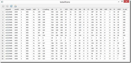 Baseball Statistics with R – Batting Average