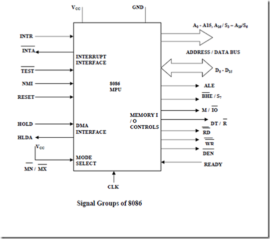 Module 1 learning unit 3 of microprocessors and for Internal architecture of 8086