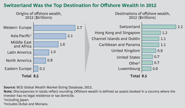 Origins and destinations of offshore wealth in 2012. Western Europe was the top origin, and Switzerland was the top destination. Graphic: Boston Consulting Group