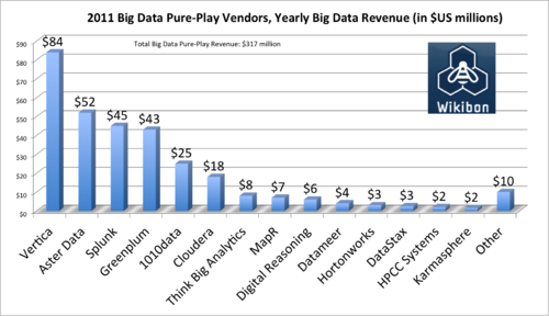 2011 Big Data Pure-Play Vendors Yealy Big Data Revenue