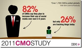 CMO's Digital Challenge