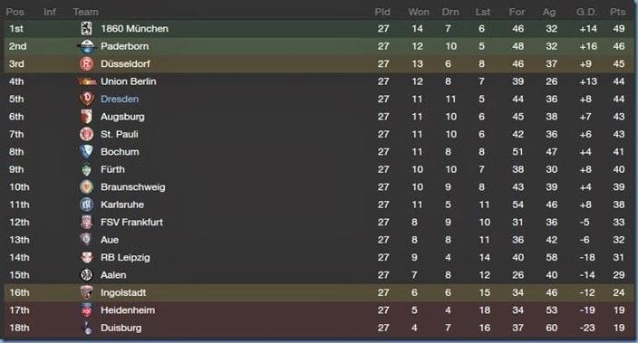 January 2014 - Last season bundesliga table ...