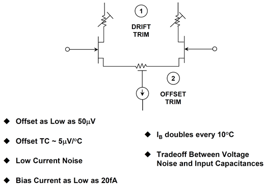 Junction field effect transistor (JFET) input op amp stage showing offset and drift trims