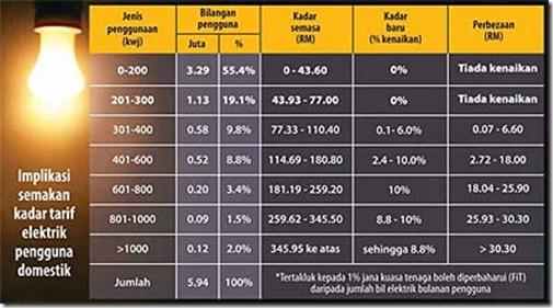 Kadar tarif baru TNB