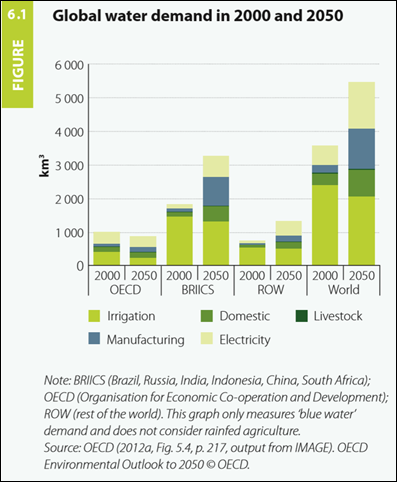 Global water demand in 2000 and projected to 2050. By 2050, global water demand is projected to increase by 55 percent, mainly due to growing demand from manufacturing, thermal electricity generation and domestic use, all of which mainly results from growing urbanization in developing countries. Graphic: United Nations World Water Development Report 2015