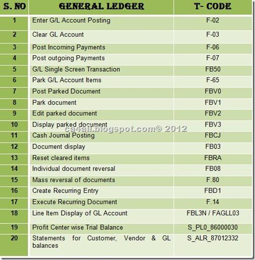 SAP Codes 3