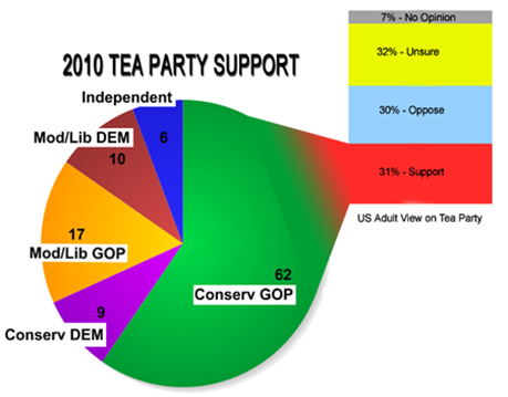 2010TeaPartyBreakdownChart