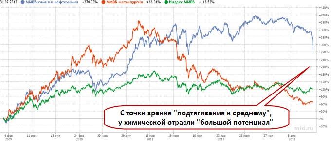 Российские нефтехимики в сравнении