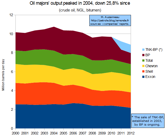 Oil production declines for top five oil companies, 2004-2012. Oil majors' output peaked in 2004 and has decline 25.8% since. Graphic: Matthieu Auzanneau