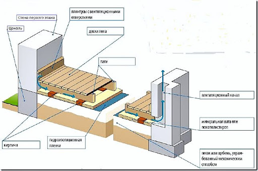 Как сделать деревянные полы в частном доме теплыми