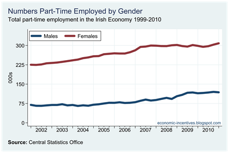 Part Time Employed by Gender