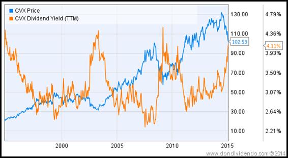 CVX_precio y dividendo