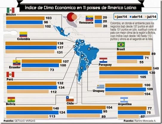 Econaomía boliviana