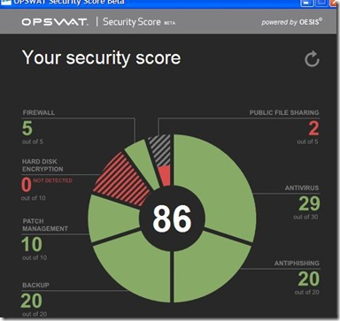 OPSWAT Security Score risultati del test