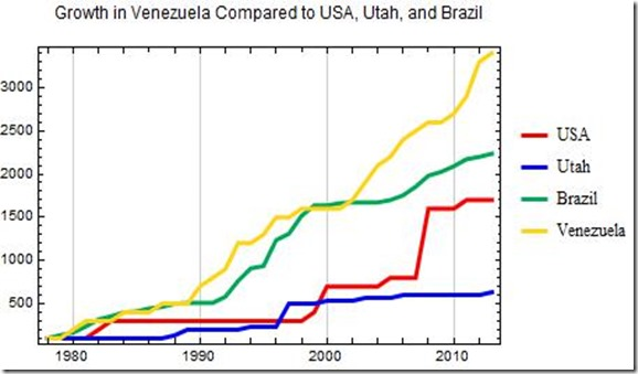 Venezuela Growth Comparisons