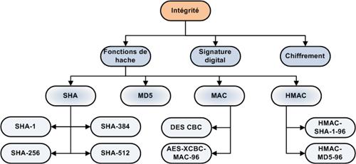 integrite_mecanisme_hash