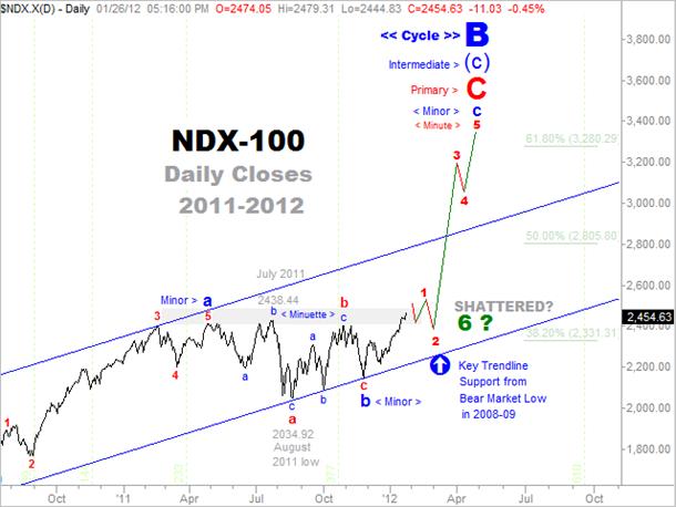 Comparison NDX-2012