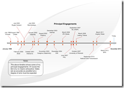 Employment timeline - Engagements