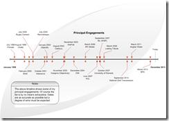 Employment timeline - Engagements