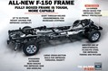 All New F-150 Frame