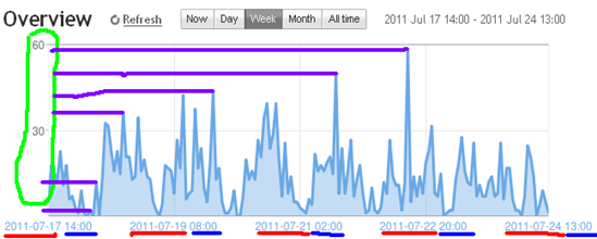 membaca grafik overview blogspot