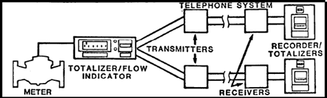 TWO Transmission Modules--Two Data Channels