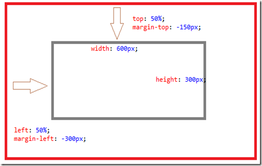 Melick 39 s blog how to center a div horizontally and vertically - Css center absolute div ...