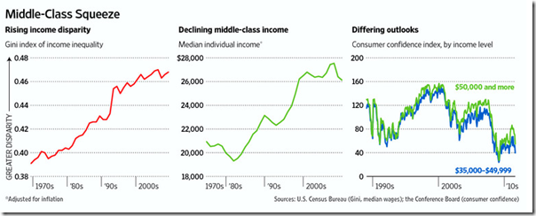 États-Unis middle class sqeeze
