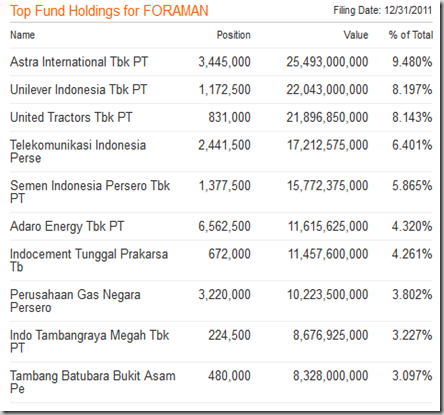 Top Fund Holdings for BNP Paribas Pesona Syariah