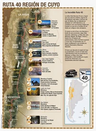 infografia_ruta_40_cuyo