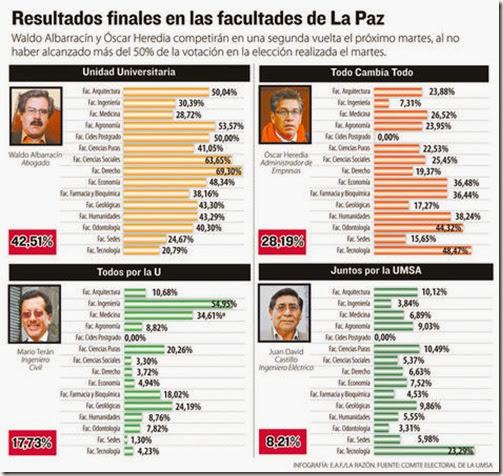 Elecciones UMSA 2013