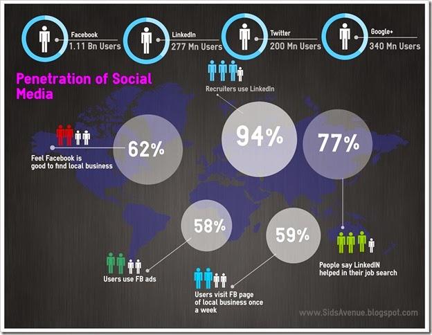 OrganizeSocialMedia