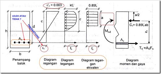 Berkenalan dengan tegangan regangan modulus elastisitas dari diagram kesetimbangan tegangan regangan diatas bisa dilihat bahwasanya leleh atau tidaknya tulangan as bisa dicek atau diketahui dari besarnya nilai ccuart Images