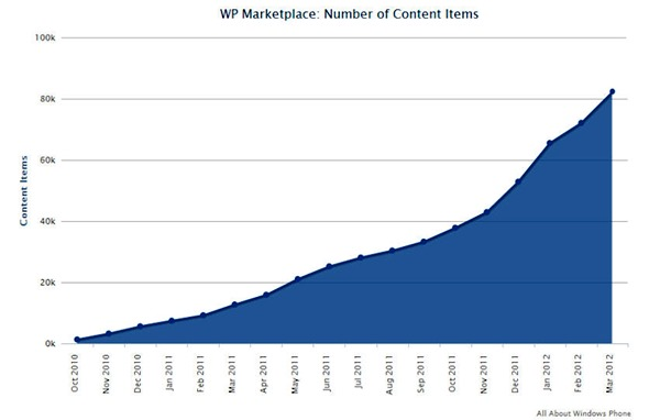 wp-marketplace-march-2012