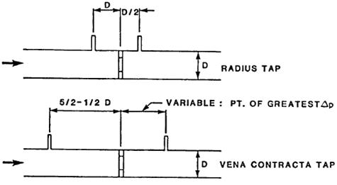 Orifice Meter With Radius and Vena Contracta Pipe Taps