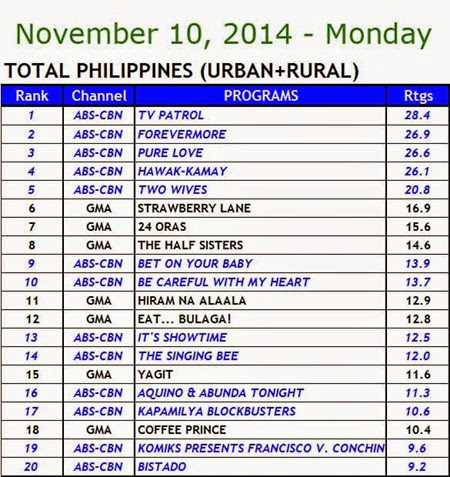 Kantar Media National TV Ratings - Nov 10, 2014 (Monday)