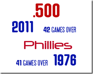 Phillies-New-Record-over-500