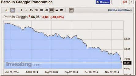 Prezzo petrolio da giugno a novembre 2014