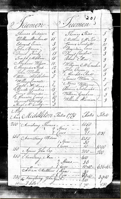 Pennsylvania, Tax and Exoneration, 1768-1801 pg 25