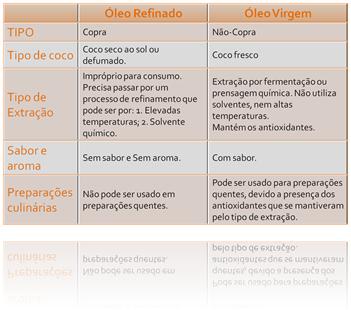 Tabela - tipos óleo de coco