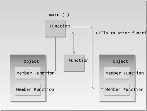 Objects, functions and main()