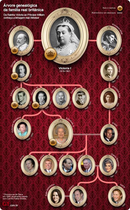 familia-real-britanica-arvore-genealogica
