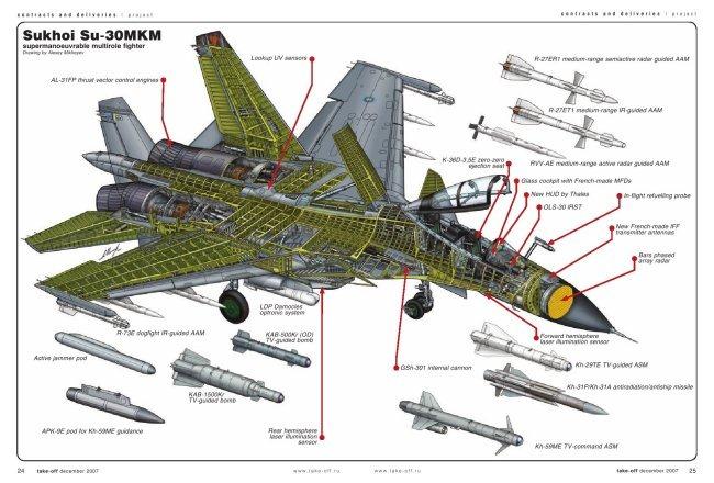 Russian Fighter Aircraft Sukhoi Sukhoi Su-30MKM [ Россия истребителя Сухого Су-30МКМ ]
