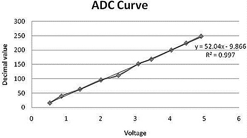 ADC Curve