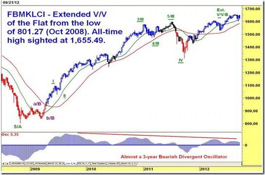 Steady Dow. Weaker FBM KLCI - Weekly Technical