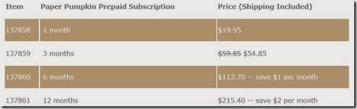 pp sub price