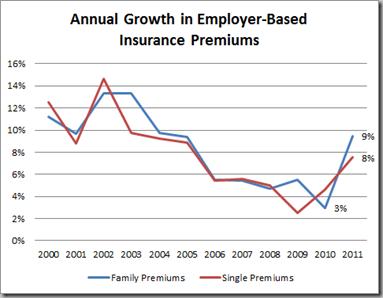 premium-growth